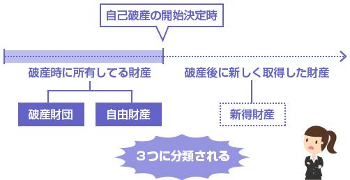 自由財産と破産財団、新得財産の3つに分類できる-図