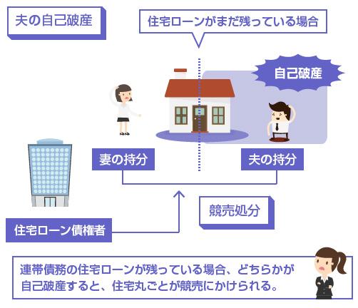 連帯債務の住宅ローンが残っている場合、どちらかが自己破産すると、住宅丸ごとが競売にかけられる。-説明図