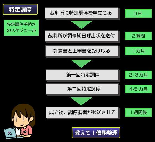 tokutei-schedule