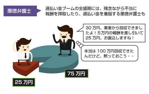 悪徳弁護士による過払い金の着服・横領の図
