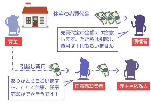 任意売却で買主が引越し費用を負担するケースの説明図