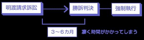 明渡請求訴訟の説明図