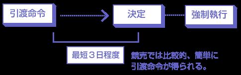 引渡命令の説明図―競売では比較的、簡単に引渡命令が得られる。