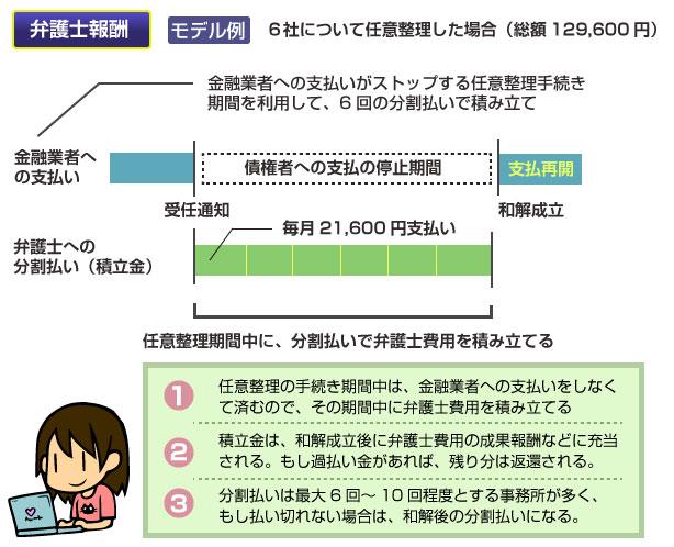 弁護士報酬モデル例:6社について任意整理した場合(総額129600円)