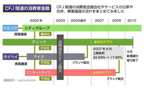 CFJ関連の消費者金融サービスの沿革や合併の流れまとめ
