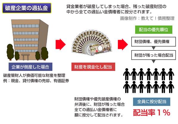 破産企業の過払い金債権の配当の仕組み