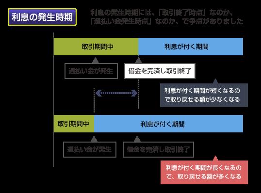 利息の発生時期についての争点の図