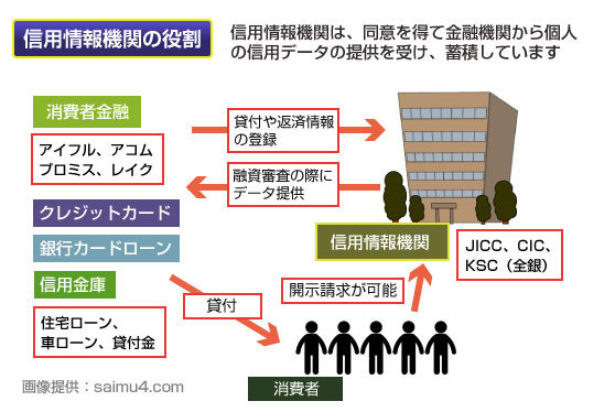 信用情報機関の役割の図