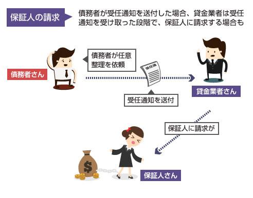 受任通知が送付された段階で、保証人に請求がいく図
