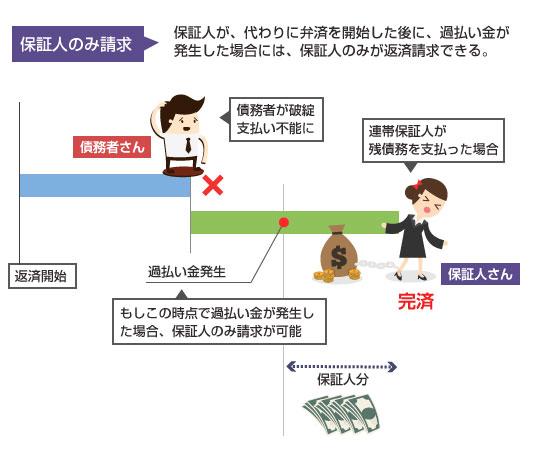 保証人のみ過払い金返還請求が可能なケースの図