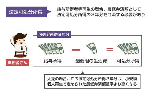 給与所得者等再生における法定可処分所得の説明図-大抵の場合で小規模個人再生の最低弁済額基準よりも高くなる
