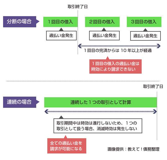 一連計算と分断計算で消滅時効の起算点が変わる説明図