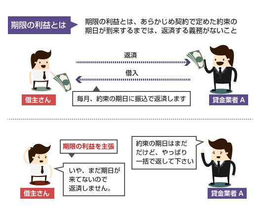 期限の利益についての説明図