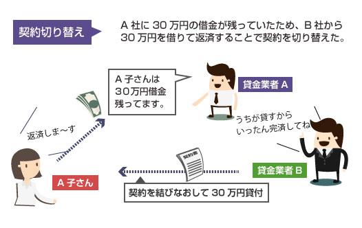 債権譲渡と切り替えの違いの図