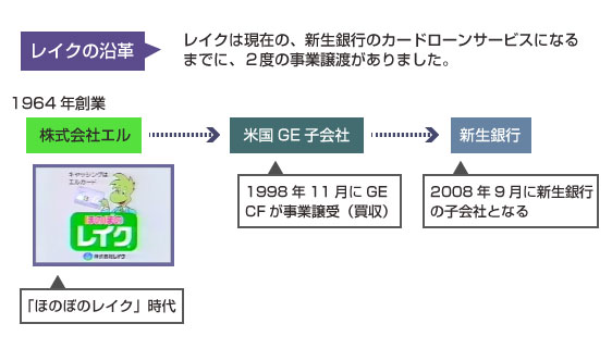 レイクの1990年~現在までの沿革の図