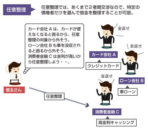 任意整理の場合は特定の債権者だけを整理対象にできる説明図