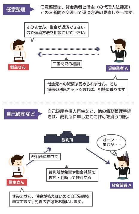 任意整理の仕組みの説明図-任意整理は、裁判所を介さない手続き