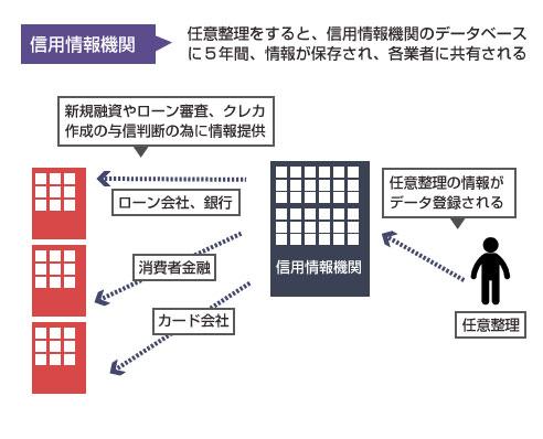 任意整理と信用情報機関の関係の説明図
