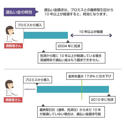 プロミスの過払い金の消滅時効についての説明図