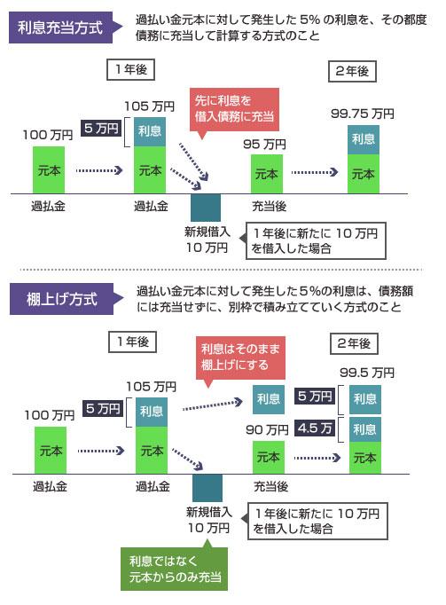 利息充当方式と棚上げ方式(非利息充当方式)との違いの説明図