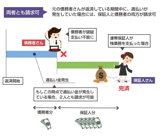 債務者と保証人の両方が過払い金返還請求が可能なケース