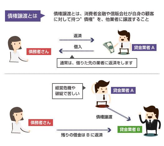 債権譲渡とは、消費者金融や信販会社が、自身の顧客に対して持つ債権を他業者に譲渡すること