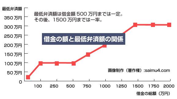借金額(債務額)と最低弁済額の関係グラフ-教えて!債務整理
