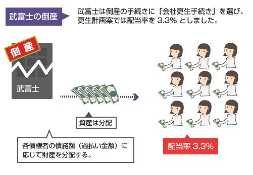 武富士の倒産(会社更生)と配当率の図