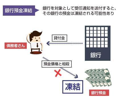 受任通知の送付で銀行口座の預金が凍結される可能性の図