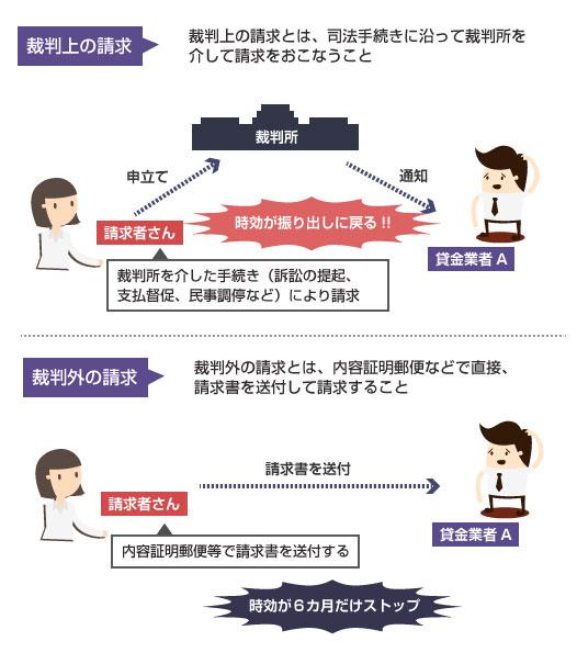 時効を中断する方法-裁判上の請求と裁判外の請求の図