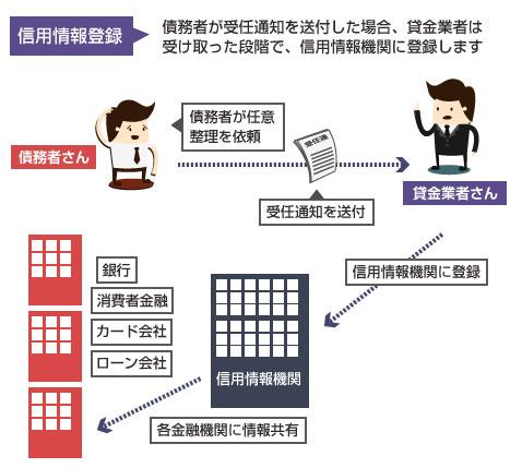 受任通知を送った段階で、貸金業者は債務者を信用情報機関に登録する-説明図