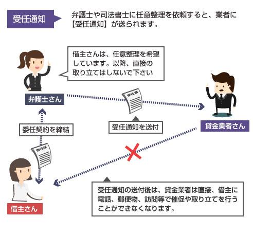 委任契約から受任通知までの流れの図