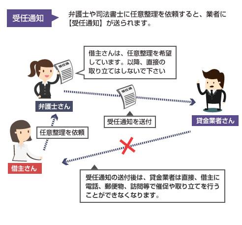 受任通知の仕組みの説明図