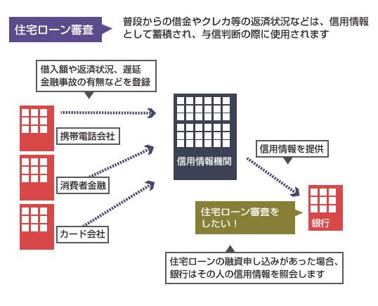 住宅ローン審査と信用情報の関係の図