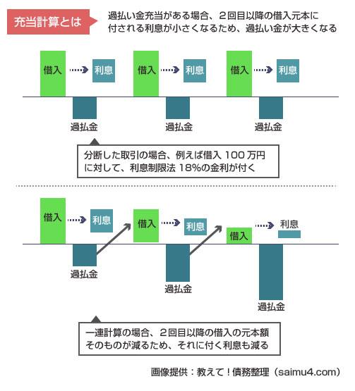 過払い金の充当計算で金額が大きくなる説明図