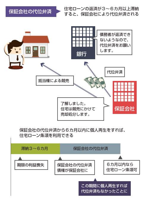 保証会社の代位弁済の仕組み-代位弁済から6カ月以内なら住宅ローン条項を利用できる(住宅ローンの巻き戻し)