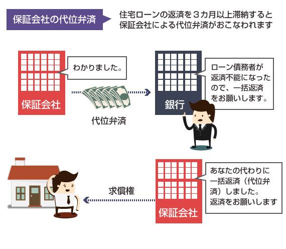 保証会社の代位弁済の仕組み