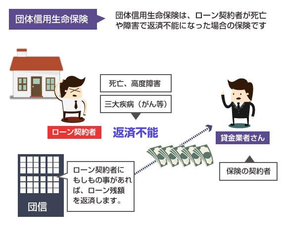団体信用生命保険の仕組みの説明図