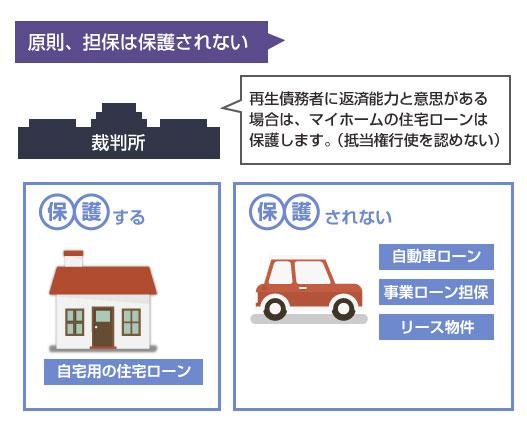 原則、個人再生では担保は没収される。唯一の例外は自宅用の住宅ローン