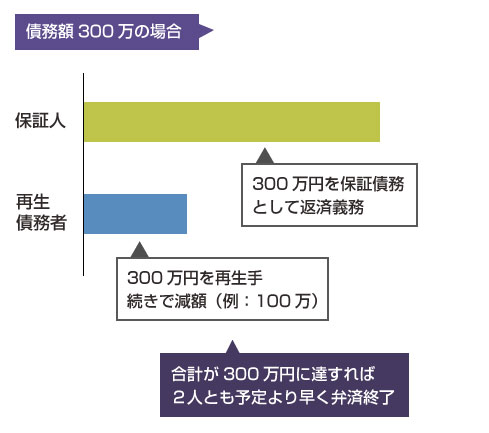 債務額が300万円の場合の、保証債務の履行と計画弁済の返済図