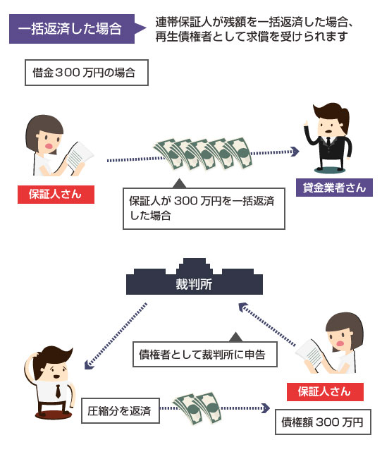 保証人が残額を一括返済した場合は、再生債権者として求償を受けることができる
