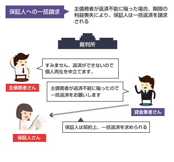 主債務者が個人再生を申立てた場合、期限の利益喪失により保証人へは残額を一括請求される