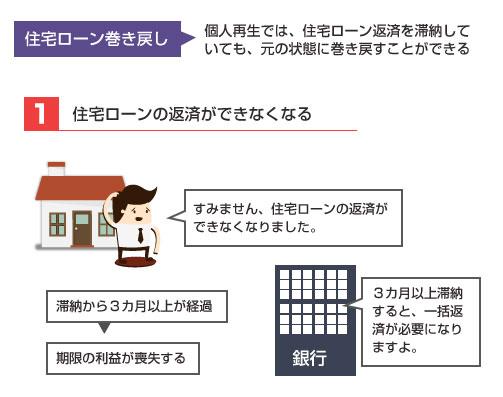 住宅ローン巻き戻しの説明図1-まず銀行への滞納3カ月程度で期限の利益を喪失する