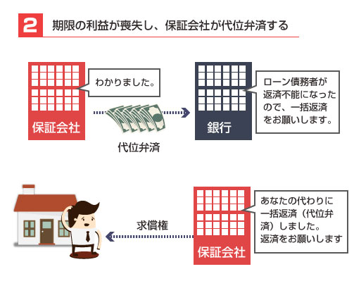 住宅ローン巻き戻しの説明図2-保証会社による代位弁済(肩変わり)と求償権による請求
