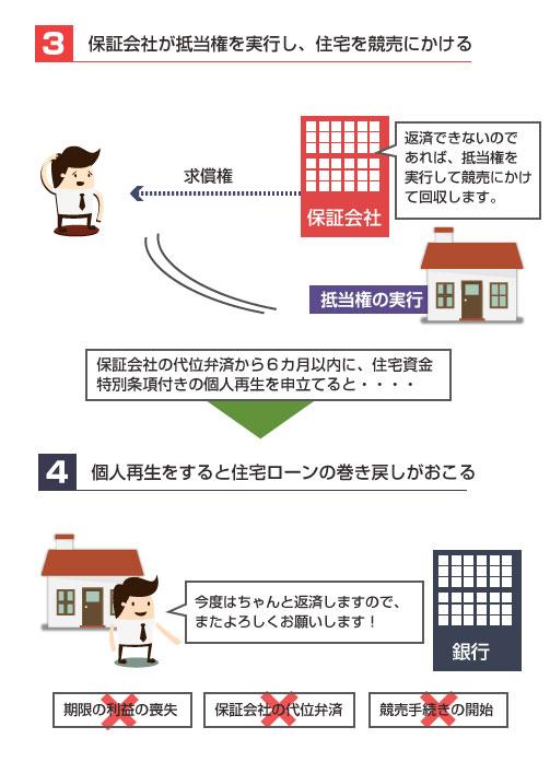 住宅ローン巻き戻しの説明図3-保証会社が抵当権を行使し、住宅を競売にかける状態