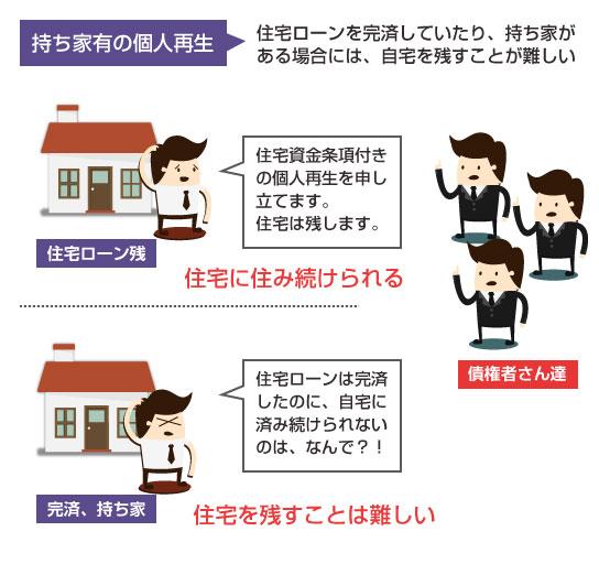 住宅ローンを完済していたり持ち家だと、住宅を残したまま個人再生をするのは難しい