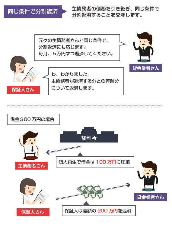 主債務者の条件を引き継いで分割返済するパターン-返済額は、主債務者の再生計画の弁済額との差額