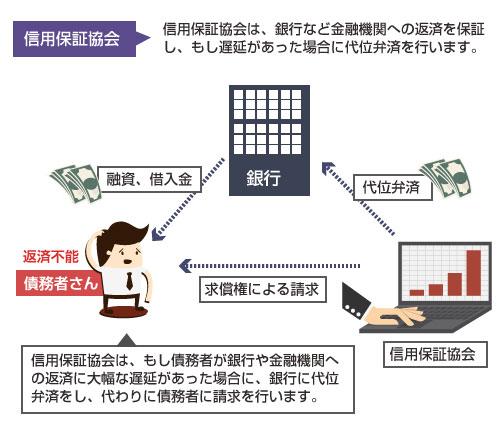 信用保証協会(代位弁済と求償権)の説明図