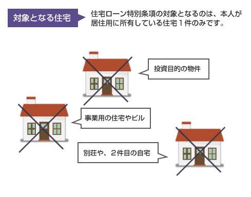 住宅ローン特則の対象となる住宅
