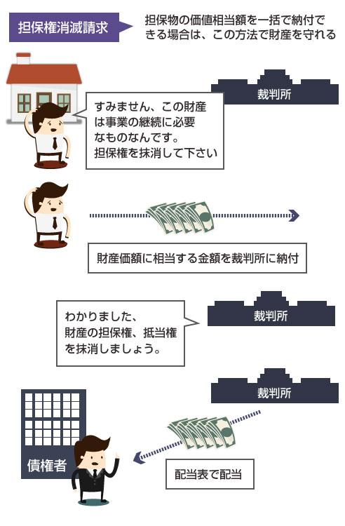 担保権消滅請求の方法の手順の説明図